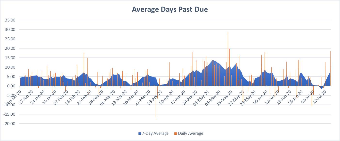Average Days Beyond Terms, 2020