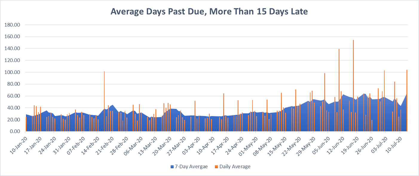 Average Days Beyond Terms, More Than 15 Days Late, 2020